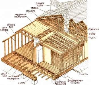 Этапы постройки бани своими руками